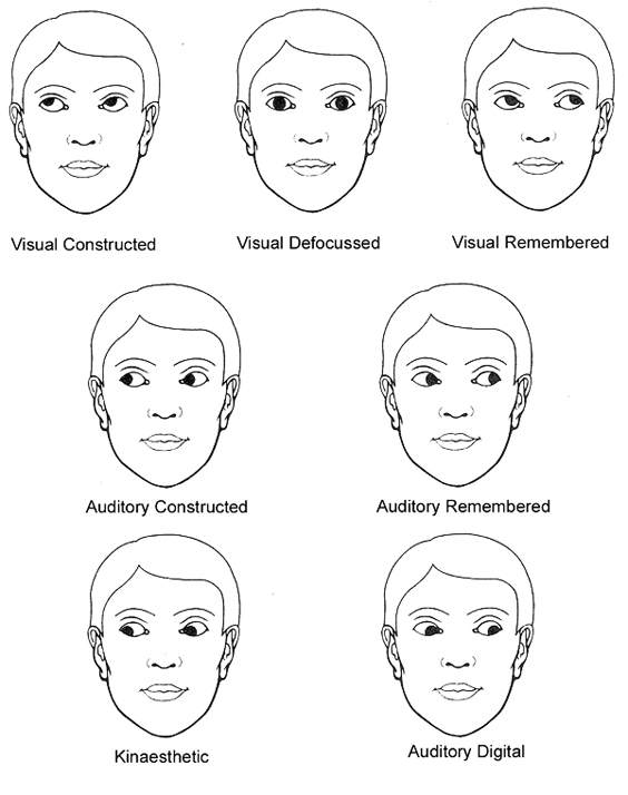 eye-accessing-cues