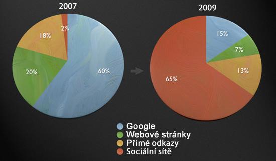 Sociální sítě přebírají vládu nad Googlem
